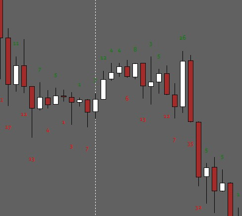 Download Mt4 Candle Pips Size Indicator Forex Robot Expert