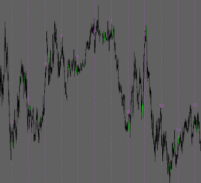 Every One Hour Lines Indicator
