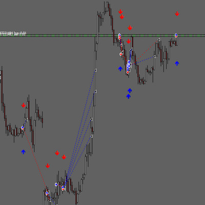 Trades Buy Sell Arrows Indicator