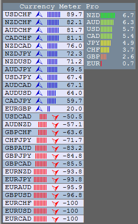 2 Currency Strength Indicators