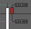 Current Candle High Low Price Indicator