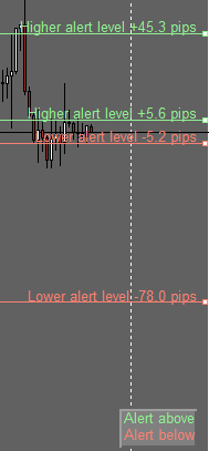 Higher Lower Lines Alerts Maker Indicator