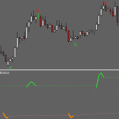 MTF Commodity Channel Index Arrows Indicator