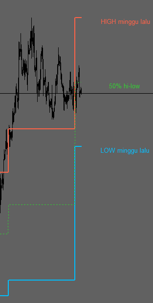 Monthly Candles High Low Middle Indicator