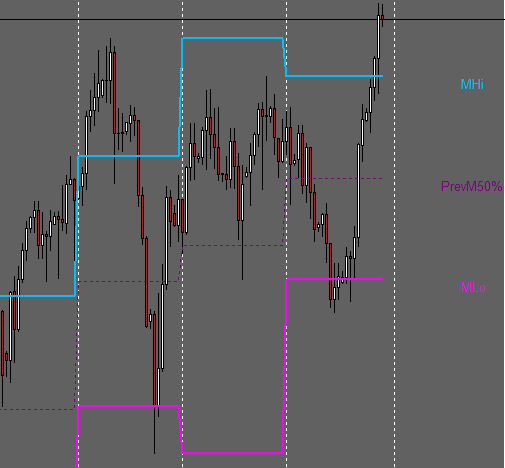 Monthly High Low Mid Price Indicator