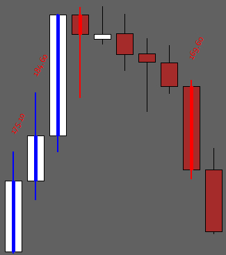 Pips Changed Color Bars Indicator