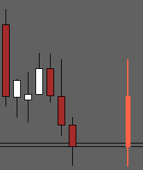 Right Side Daily Candle Indicator