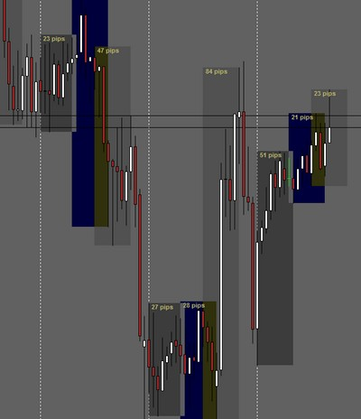 Auto Forex Trading Session indicator