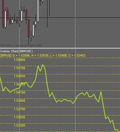 Currency Pair Line Chart indicator