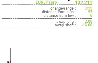 Currency Pairs Daily Data Indicator
