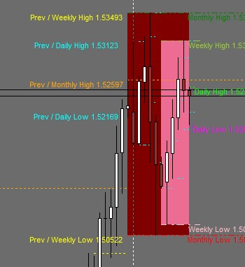 Daily Weekly Monthly High Low Indicator