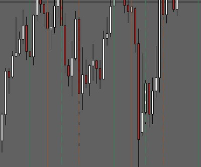 Forex Market Open Close Time Indicator