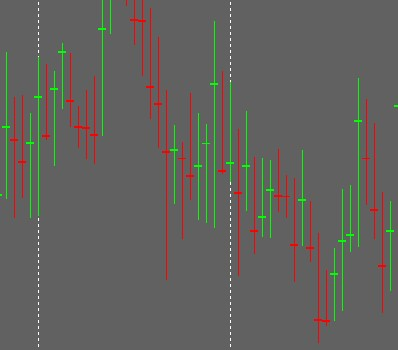 High Low Close Bars Indicator
