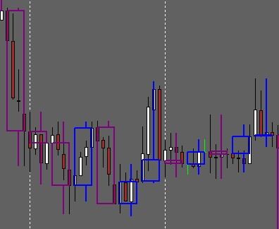 Higher TF Candle Lower TF Indicator