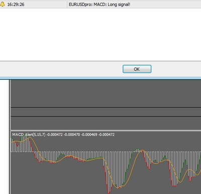 MACD Colored Alert Indicator