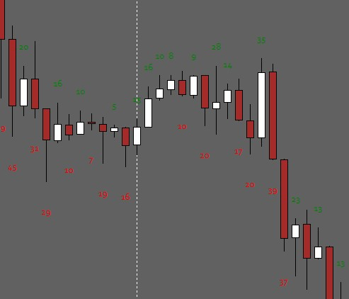 MT4 Candle Pips Size indicator high to low