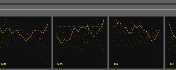 Multiple Timeframes Average Directional Movement Index indicator