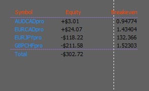 Open Opsitions Profit Loss Indicator