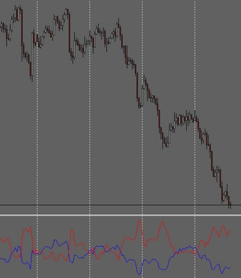 Trending Ranging Indicator